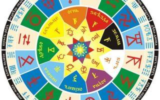 Славянские обереги по дате рождения: как выбрать