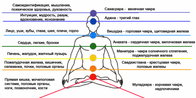 Мантры для чакр: красная пирамида с молитвой лам