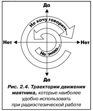 Гадание на маятнике: как сделать своими руками