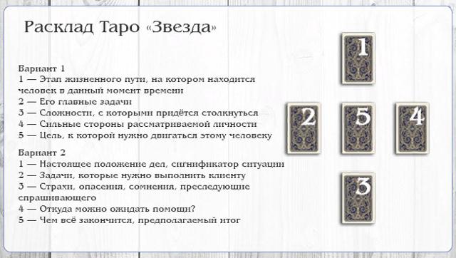 Гадание Ленорман на картах Таро на здоровье: толкование оракула