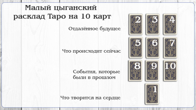Гадание на цыганских картах на ближайшее будущее: инструкция