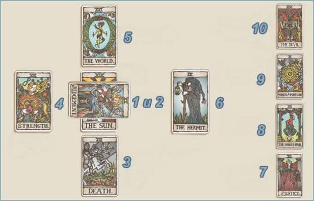 Гадание Кельтский крест: расклад на картах Таро