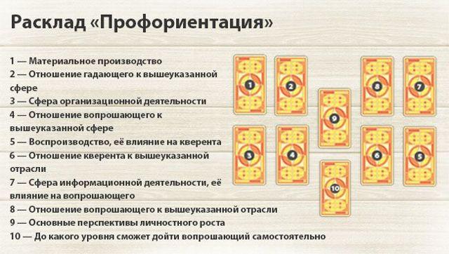 Гадание на картах таро онлайн бесплатно на работу гадания таро i на пирамида влюбленных 4 карты