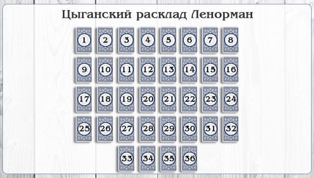 Гадание Цыганский крест: схема расклада и толкование карт