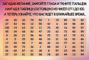 Гадание по таблице чисел от 1 до 100: средневековый метод