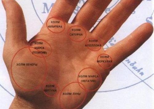 Холм Юпитера на ладони: значение в хиромантии